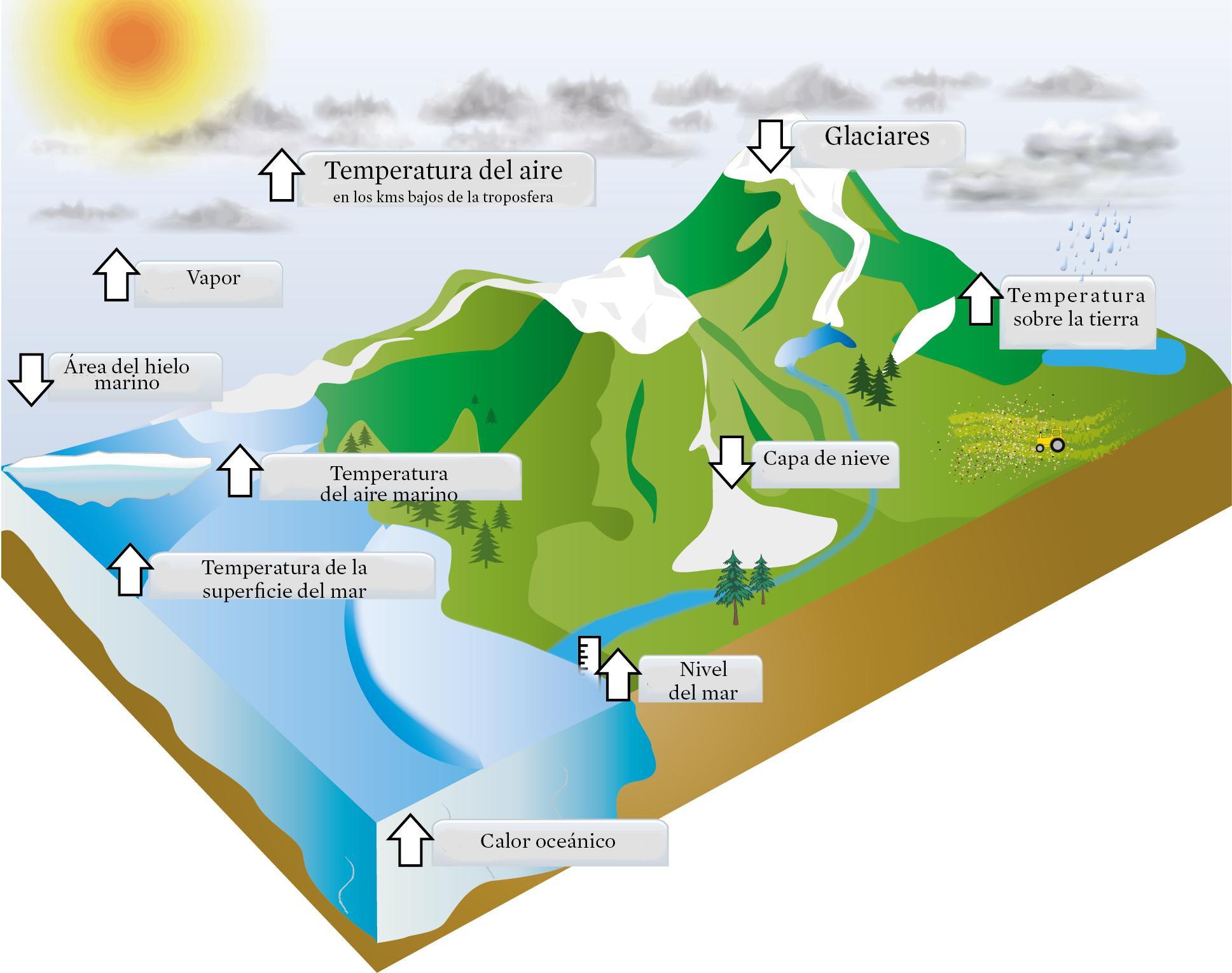 Actividad Humana Y Cambio Climático Union Of Concerned Scientists